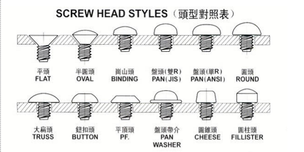 螺钉头型分类